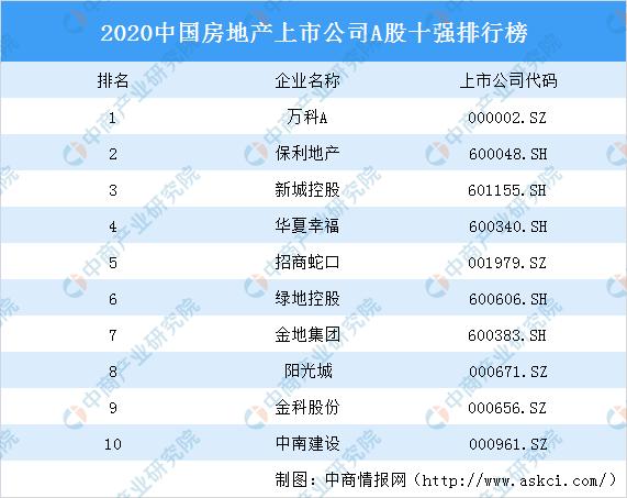 2020中国房地产上市公司A股十强排行榜:万科第一 保利第二