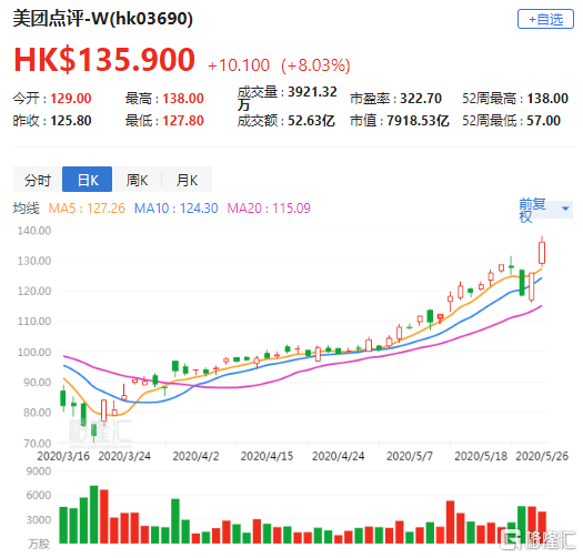 大行评级 | 富瑞:美团(3690.HK)首季盈利超预期 升目标价至151港元