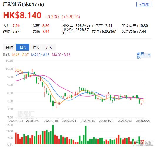 瑞信:上调广发证券(1776.HK)盈测 升评级至跑赢大市