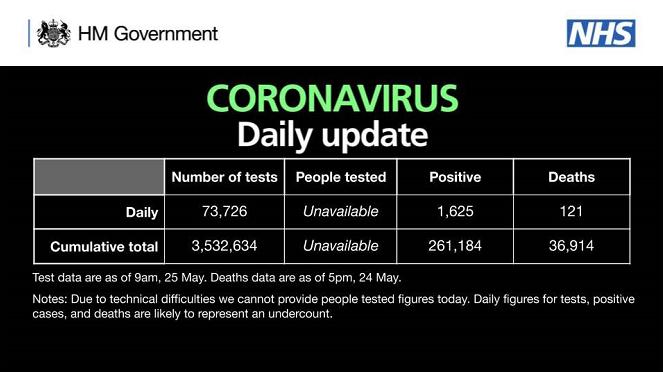 英国新增新冠肺炎确诊病例1625例 累计确诊261184例