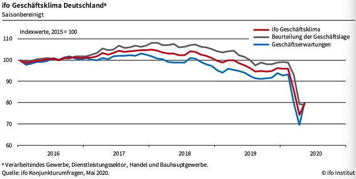 德国5月商业景气指数轻微回升