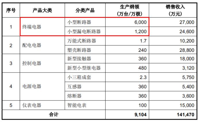 天正电气产销缩水逾10%,上下游皆存疑,还因产品质量被起诉