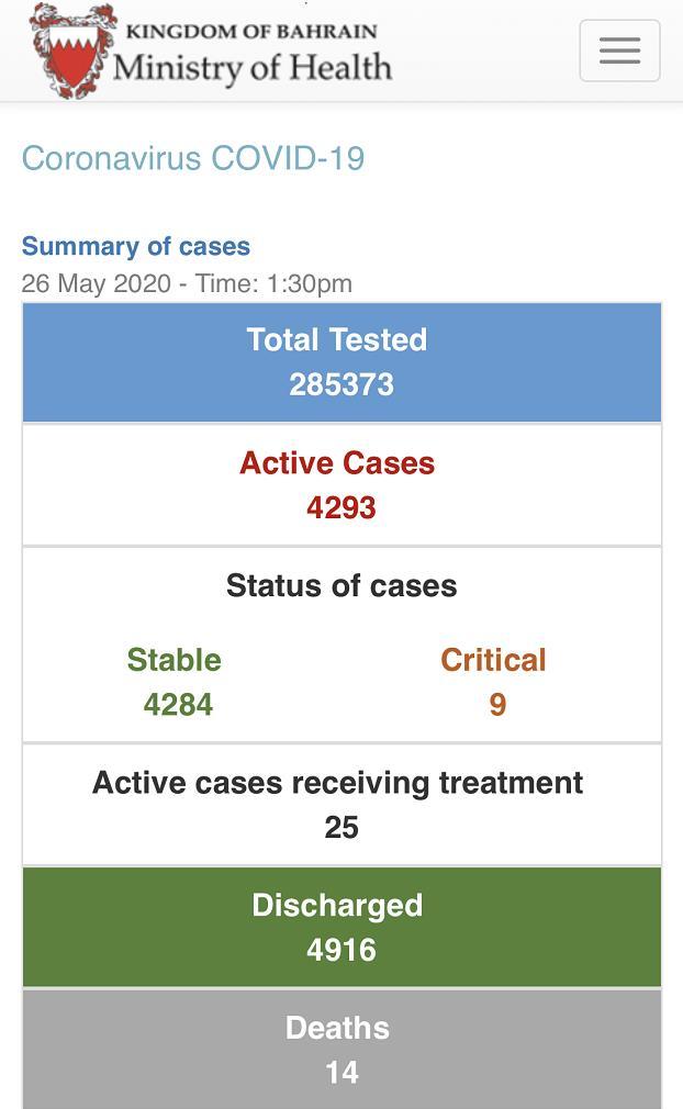 巴林新增85例新冠肺炎确诊病例 累计确诊9223例