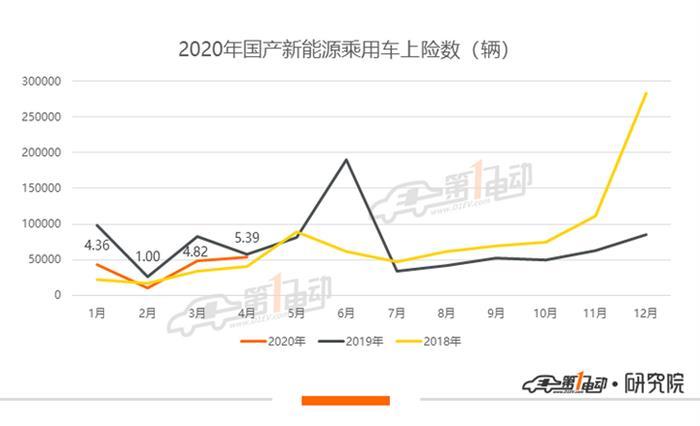 4月新能源乘用车上牌量:整体恢复去年同期水平,比亚迪超越特斯拉夺冠