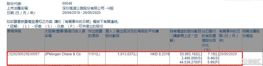 深圳高速公路股份(00548.HK)获摩根大通增持101.3万股