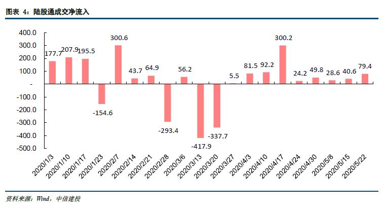 【建投策略-流动性观察】富时罗素扩容,外资小幅流入——5月第4周