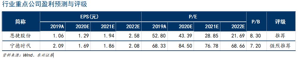 【东兴电新】新能源汽车系列报告11:无惧疫情,欧洲新能源汽车销量翻倍仍可期