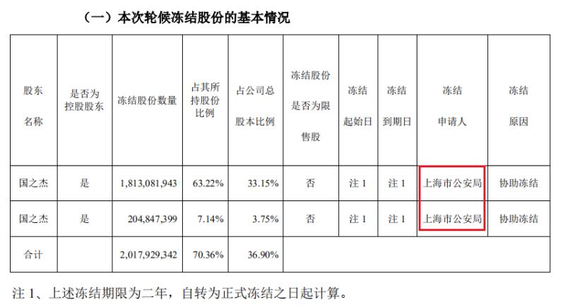 安信信托控股股东所持股份被轮候冻结,上海市公安局已介入