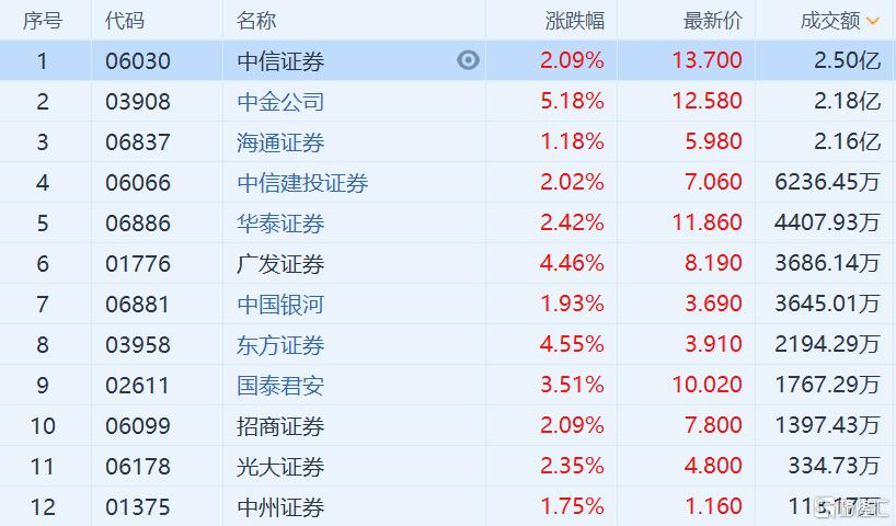 港股异动丨中资券商股普涨 受益中概股回流