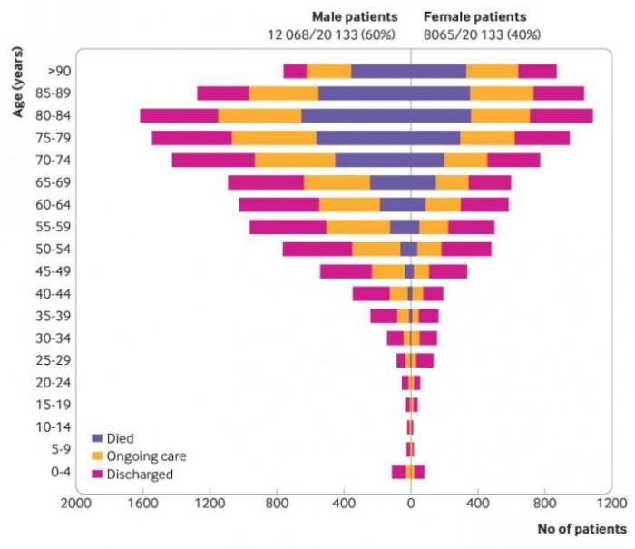 大规模研究揭露新冠肺炎最常见症状及主要风险因素
