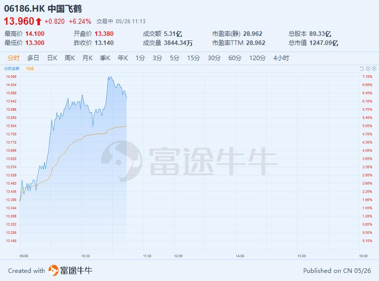 乳制品板块集体走高,中国飞鹤再涨超6%