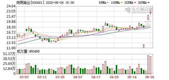 克明面业5月26日大宗交易成交7405.79万元