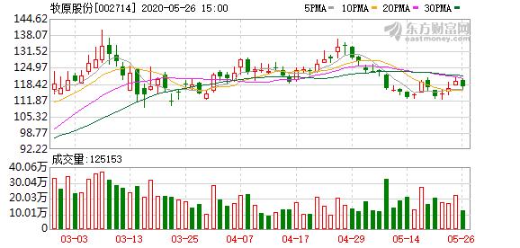 牧原股份大宗交易成交336.00万股 成交额3.66亿元