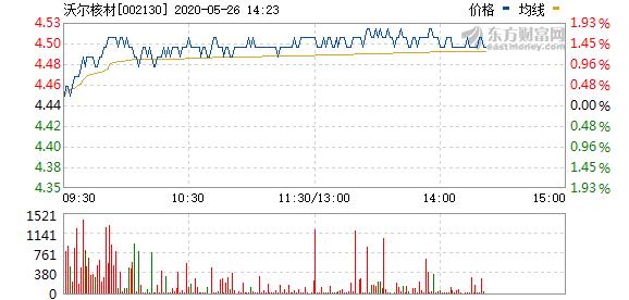 沃尔核材拟回购5.6万股股权激励股份并注销