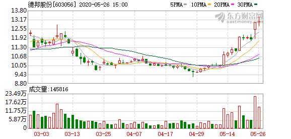 德邦股份:回购计划实施完毕 累计回购股份713.55万股