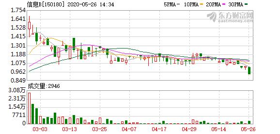 鹏华基金:信息B溢价幅度较高  26日停牌一小时