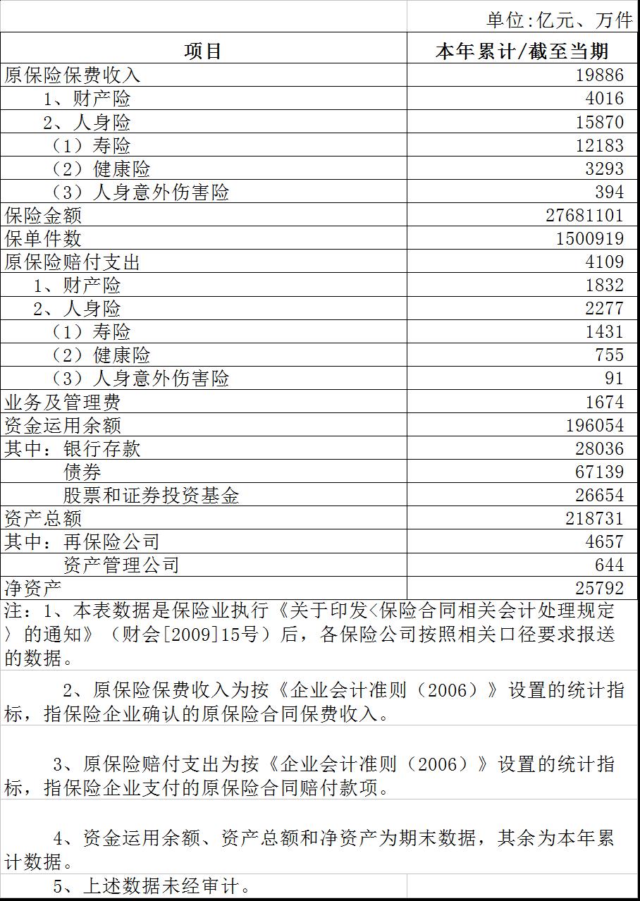 2020年4月保险业经营情况表