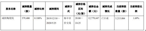国检集团股东咸阳陶瓷院减持57.94万股 套现约1277.94万元
