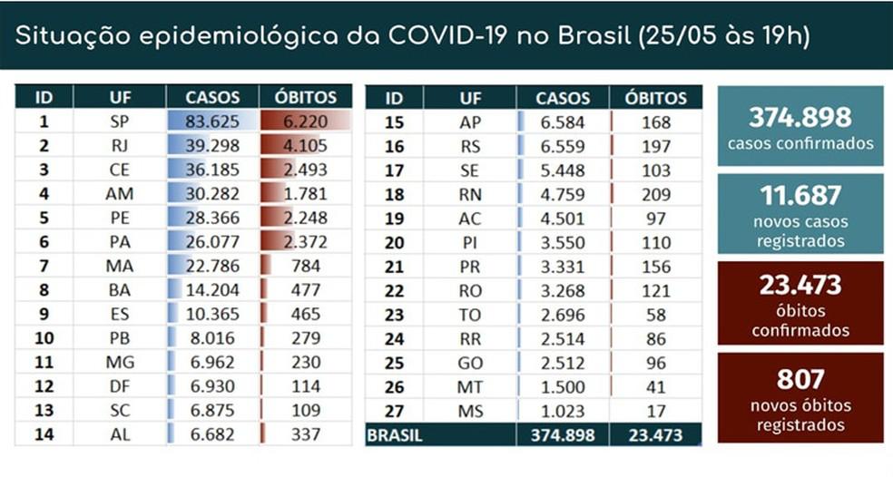 巴西新增11687例新冠肺炎确诊病例 累计确诊374898例