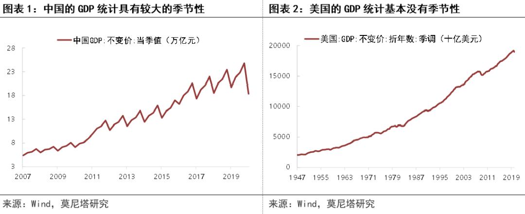 理解美国GDP统计:数据如何季调