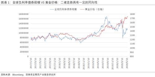 长期红利可抵短期波折 新高可期 ――金银配置工具大解析
