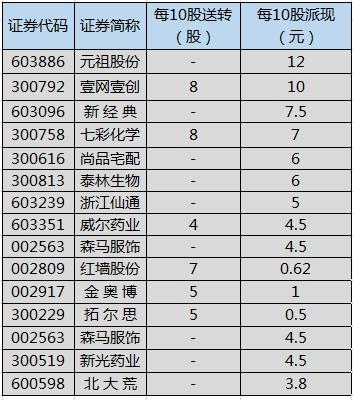 52股即将实施分红 元祖股份派现最大方