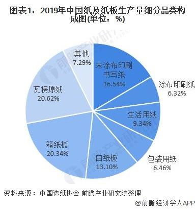 2020年中国造纸行业市场规模及竞争格局分析 玖龙纸业地位稳固