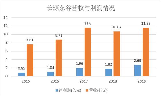 长源东谷:世界500强背后的发动机核心零部件供应商