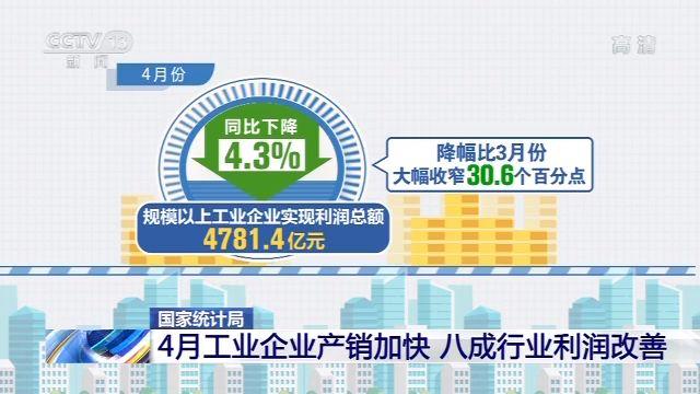 杏悦主管:统计局4月杏悦主管工业企业产销加图片