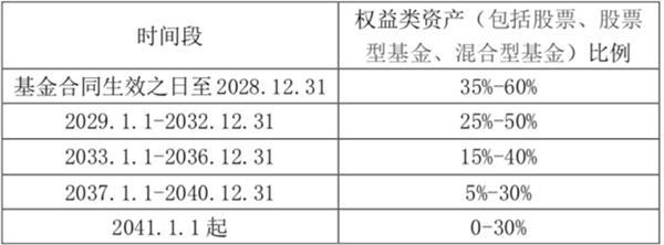 """6家公募9只养老目标基金同日发行!新晋""""发行团宠""""诞生?同类产品年内最高已斩获16%收益"""