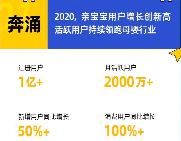 """亲宝宝MAU超2000万 """"在家早教""""DAU同比月增超100%"""