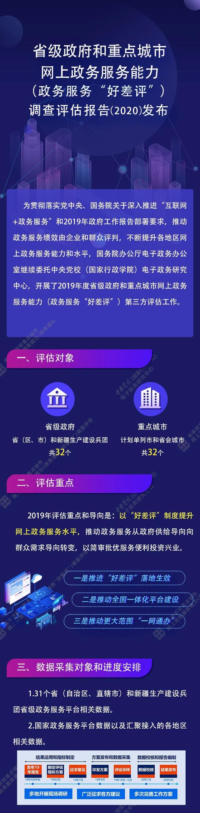 四川一体化政务服务位列全国第七图片