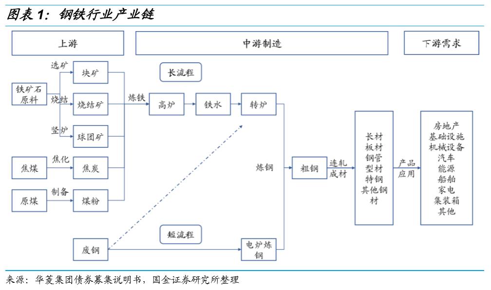 【国金研究】钢铁行业与债券深度梳理