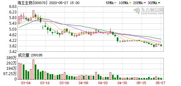 疯狂收购后流动性压力大 海王生物控股股东股份几乎全部质押