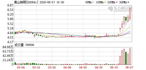 佛山照明(000541)龙虎榜数据(05