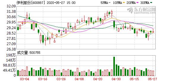 伊利股份大宗交易成交280.78万元