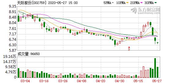 天际股份(002759)龙虎榜数据(05-27)