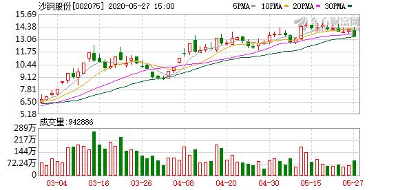 沙钢股份大宗交易成交1.31亿元