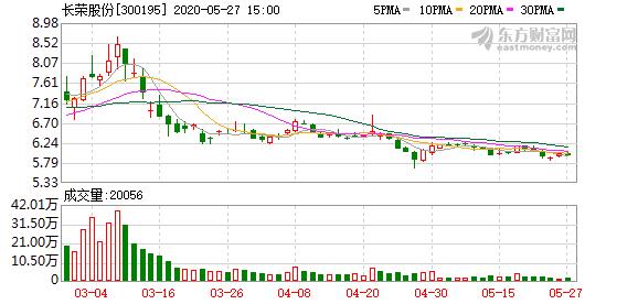 长荣股份收问询函:通过计提商誉减值准备等调节利润?