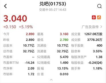 港股异动   兑吧(01753)逆市涨超9% 近8个交易日累计涨幅超80%