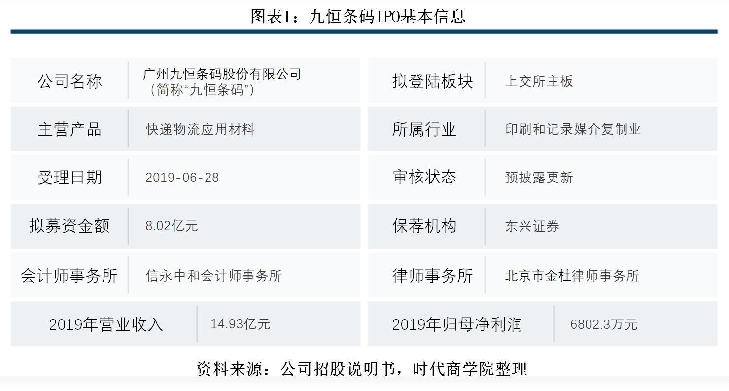 九恒条码IPO:产品迭代效应发酵,快递运单营收大降8成