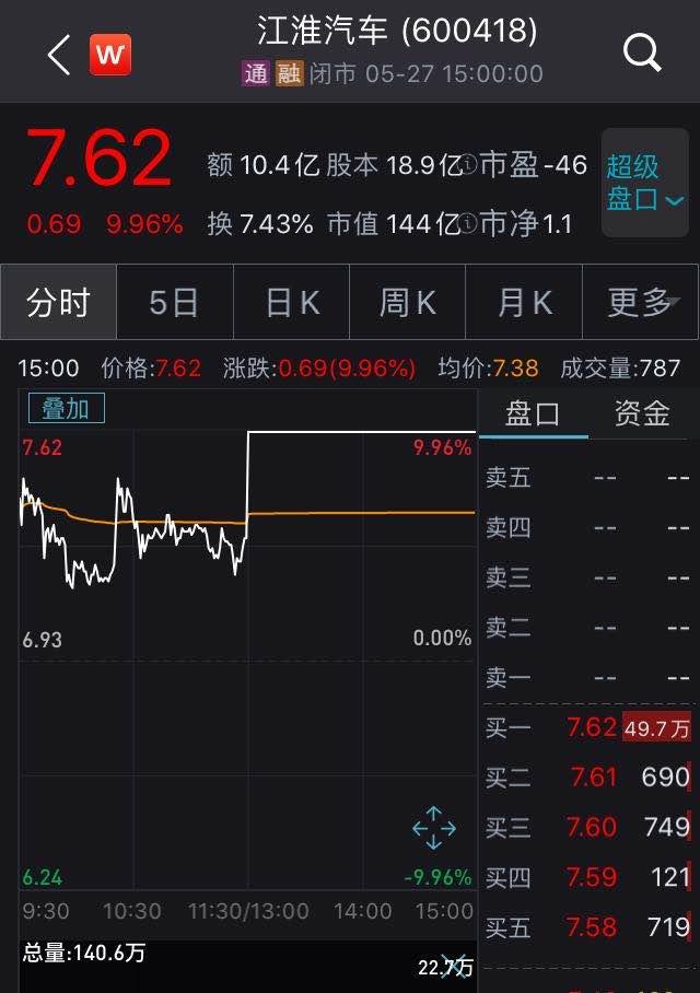 因大众收购传闻 江淮汽车6天5板