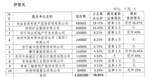 青海银行2019年前十股东半数质押 称将规范股东股权管理