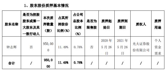 科创新源股东钟志辉质押股份95万股,用于个人资金需求