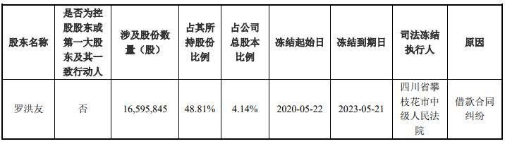 安宁股份:股东罗洪友所持有的该公司股份于5月22日被司法冻结及轮候冻结