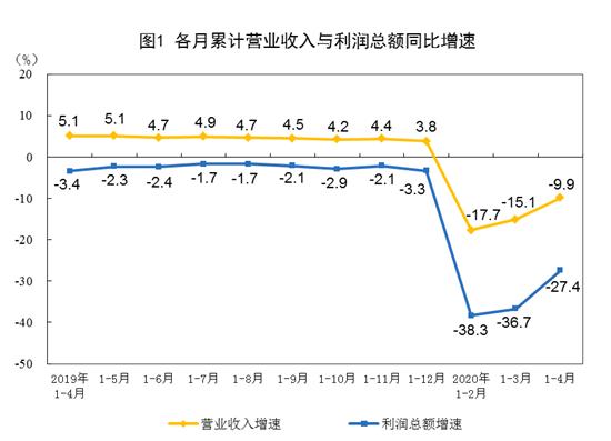 中国统计局:2020年1-4月份全国规模以上工业企业利润下降27.4%