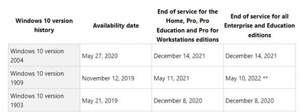 微软公布Win10 2020年5月更新生命周期:明年12月14日结束支持