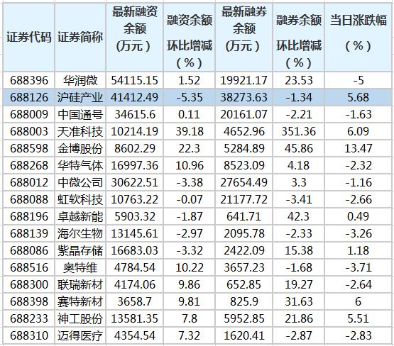 科创板两融余额合计142.37亿元 54股融资余额环比增加