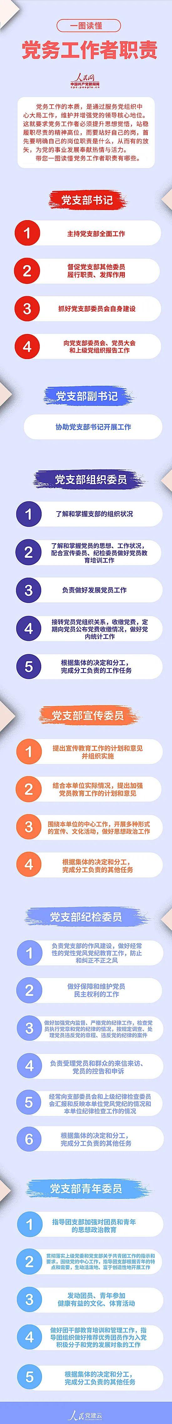 「赢咖3官网」享|图解党建党务工赢咖3官网作者职责图片