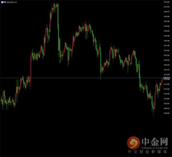 05月28日黄金ETF持仓追踪:美股再上涨压制金价 但是问题依旧存在